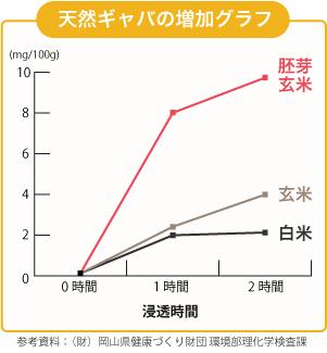 天然ギャバの増加ブラフ